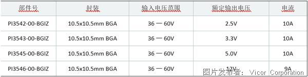 Vicor �� 48V Cool-Power ZVS 降�悍��浩鳟a品系列提供 BGA 封�b�x�