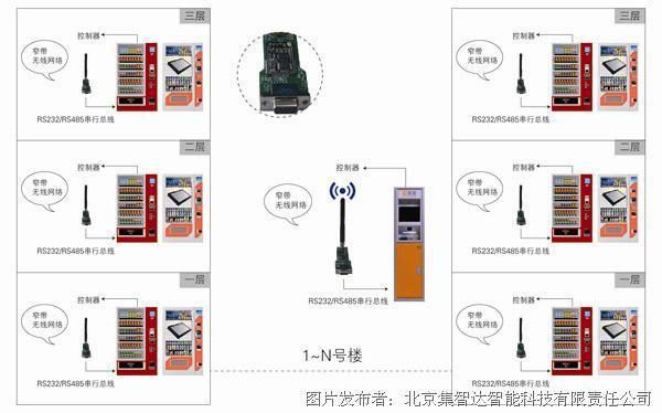 新型分布式無線解決方案