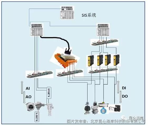 壓力、液位、溫度、溫濕度、超聲波、流量等產品在化工制藥廠罐區SIS系統的應用