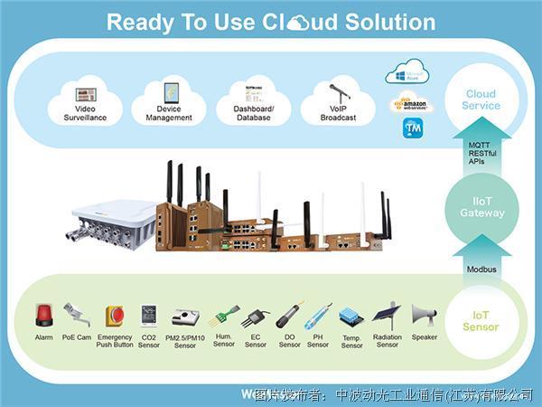 无线 IIoT 网关和 SCB1000 / 1200系列,供智能工业物联网应用