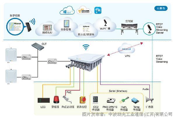 中波动光为智慧城市IIoT公共网络开发了一套先进的通信解决方案SCB1200