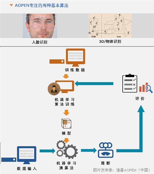 AOPEN携机器视觉专属主机首登安博会舞台