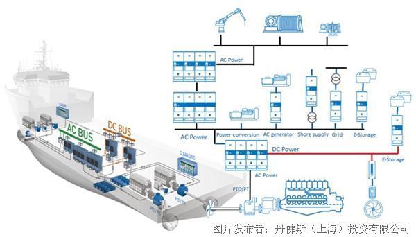 能效时代(十一)丨混合动力系统,使船舶行业扬帆起航更高效环保!