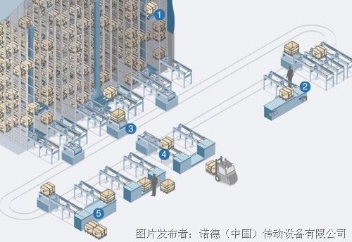 诺德将亮相2018亚洲国际物流技术与运输系统展览会