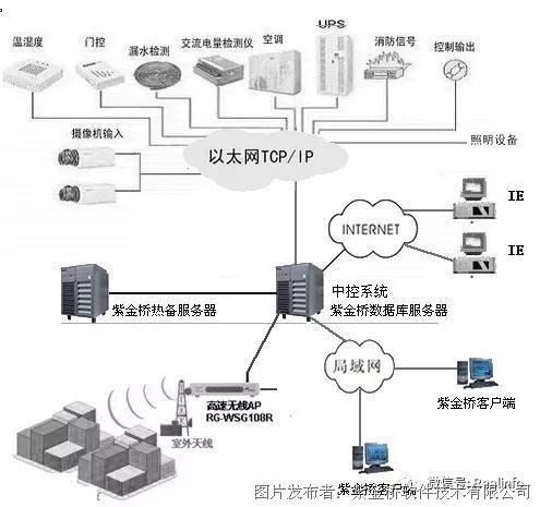 紫金桥监控组态软件在节能楼宇中的应用
