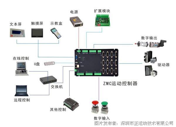 ZMC运动控制器