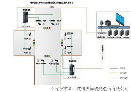 奥博瑞光AOBO 系列工业以太网交换机 在智能交通行业的应用方案