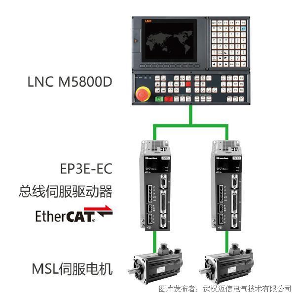 迈信电气亮相DMP东莞展,推出多总线机床行业解决方案