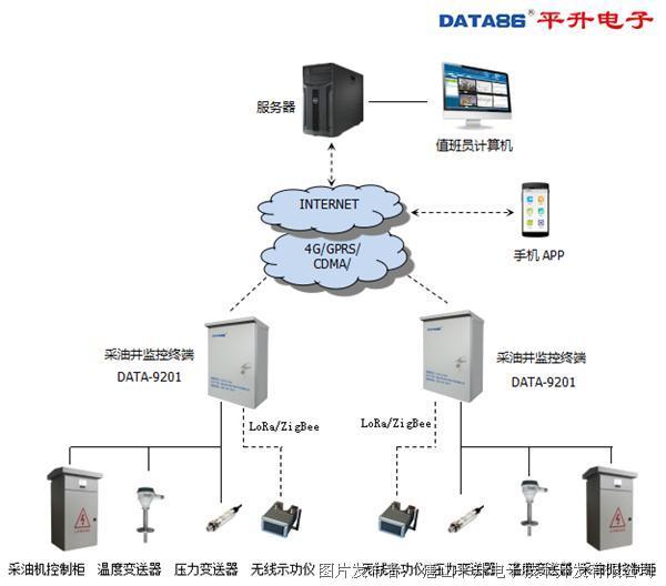 油井远程自动化管理系统—平升电子