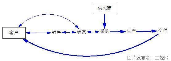 """工业区块链DIPNET:按需定制之""""区块链场景"""""""