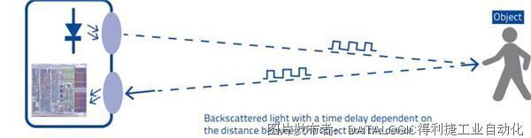 超凡卓越 | Datalogic得利捷新型S65-M长距离背景抑制传感器,让信号传输更可靠