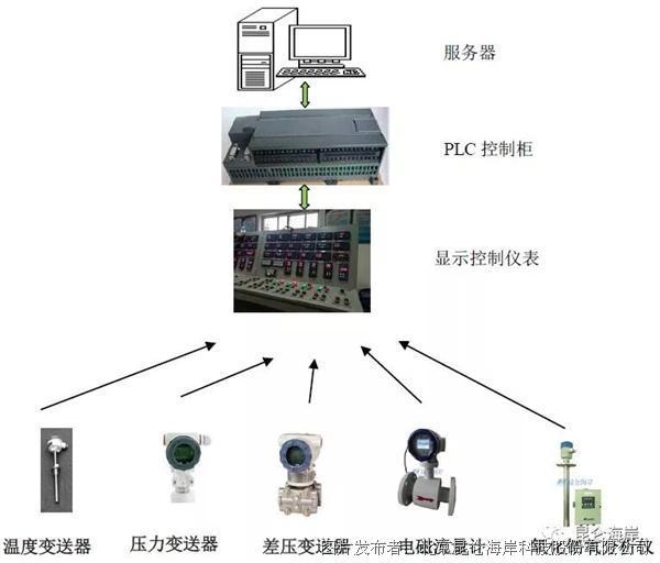压力温度流量仪表产品在供热锅炉房现场监测的应用