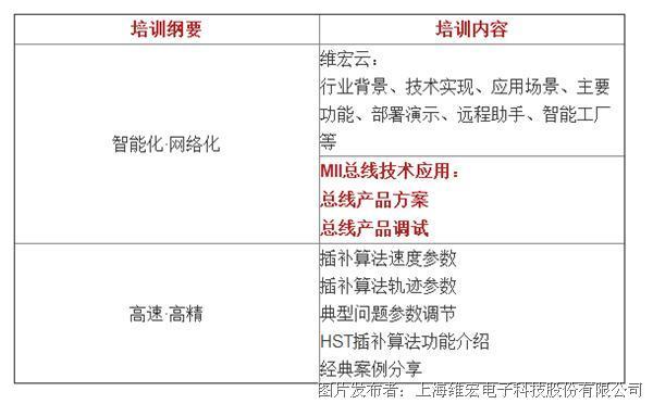 邀请函丨2018维宏智造产品应用交流会