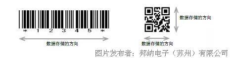 你不知道的二维码小知识和邦纳ABR专业读码器