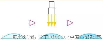 松下紫外线固化装置基础知识介绍