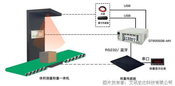 艾讯宏达 机器视觉应用之体积测量称重一体机