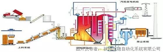 市场应用 |2*15MW生物质新能源发电控制系统