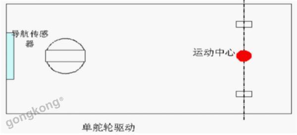 【仙知小课堂】移动机器人的驱动类型有哪些?
