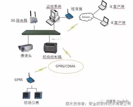 紫金桥软件在供水泵站远程监控系统中的应用