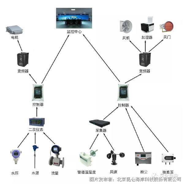 压力、温湿度、流量传感器产品在数据中心机房监测及能源消耗管理的应用