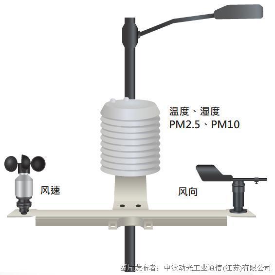 ES100集成式传感器系统,您空气质量监测的好帮手