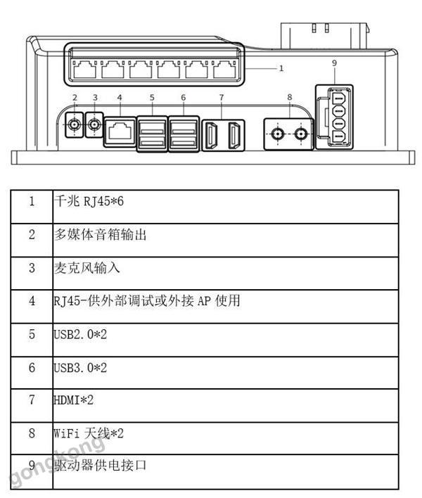 【仙知核心产品】一图读懂仙知SRC系列核心控制器接口!