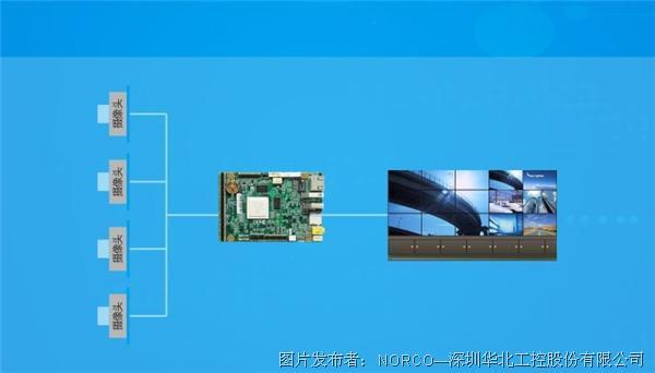 华北千亿国际|新款嵌入式主板发布 千亿国际qy.966视觉平台方案组再添新丁