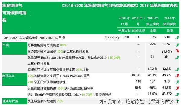 施耐德电气发布《2018-2020年可持续影响指数报告》第四季度表现再创佳绩