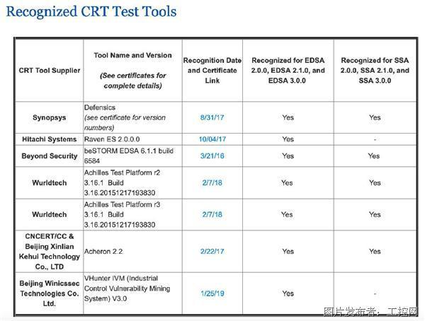权威发布|国内首款独立自研产品通过ISASecure CRT Test Tools认证