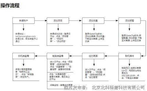驛唐科技升級聯網寶工業云,兼容工業品牌及協議進一步擴展!