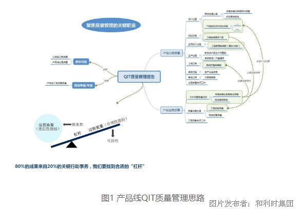 产品线QIT质量管理方法的导入及应用