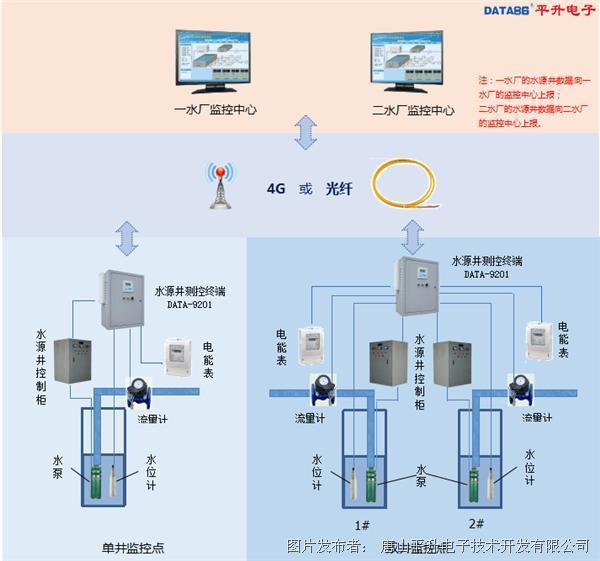 智慧供水管控一体化平台——水源井群控制系统在供水总公司的应用