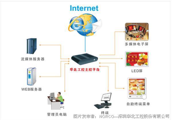 華北工控| 打造多媒體播放系統 可不僅僅是一塊顯示屏的事