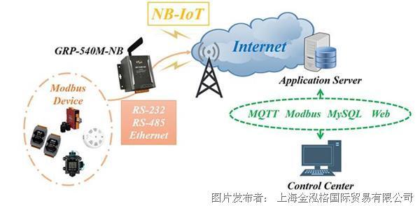 泓格工?#23548;绂�B-IoT网关新品上市: GRP-540M-NB