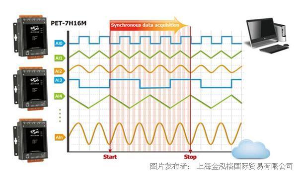 泓格新产品上市: PET-7H16M 以太网络高速同步数据采集模块