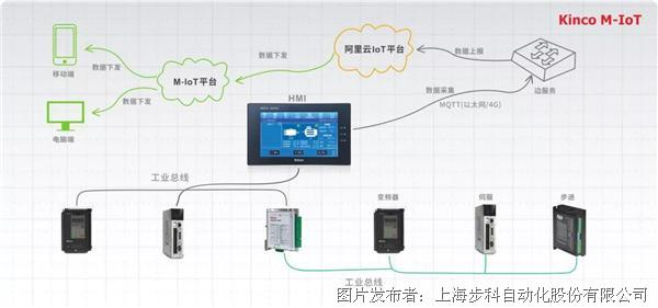 M-IoT到底能带来什么?看完这几个例子您就懂了