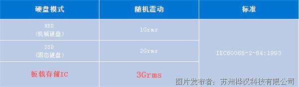 樺漢掌上型CES-PN33/J34-D220板載抗震可擴容,寬溫低耗高效能