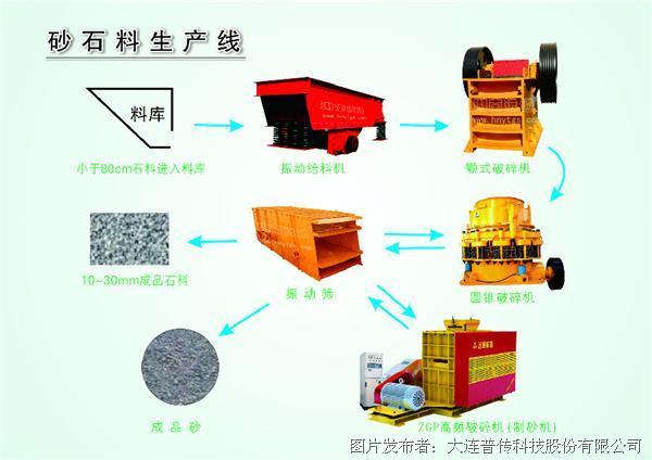 软起动器PR5200+系列在制砂机设备上的应用