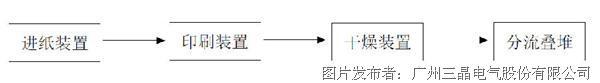 三晶电气VM1000系列变频器在印刷机械(给纸机)上的应用
