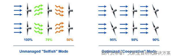 艾默生和 Vayu 联合推出风电场优化解决方案