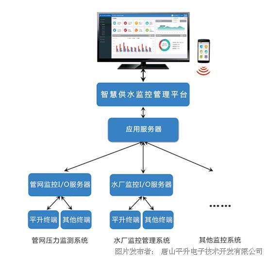智慧水务综合管理平台——平升电子