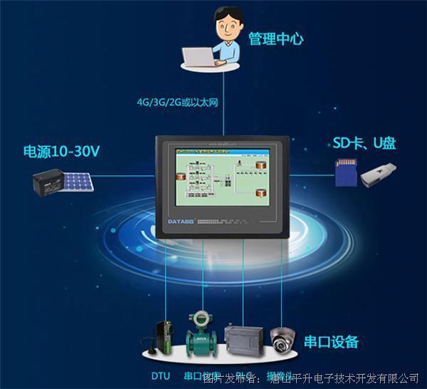 嵌入式一体化触摸屏、嵌入式工业互联网智能终端