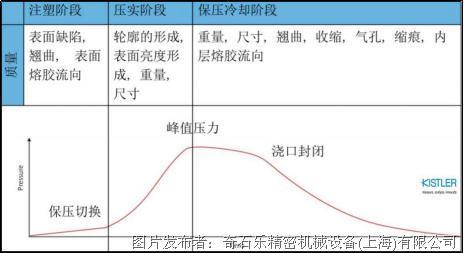 模腔壓力曲線如何反映注塑件品質