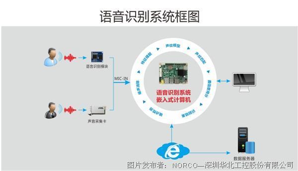 华北工控  交互机器人打造过程中涉及的嵌入式计算机技术