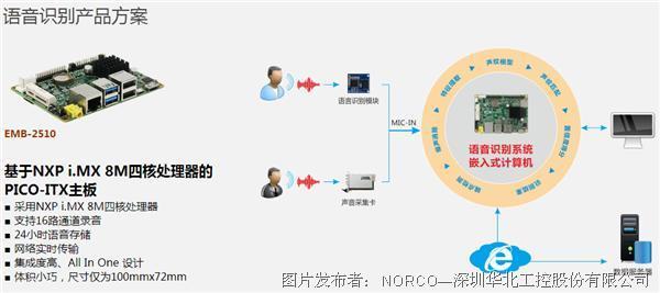 华北工控| 智慧政务空间打造过程中的嵌入式主板方案