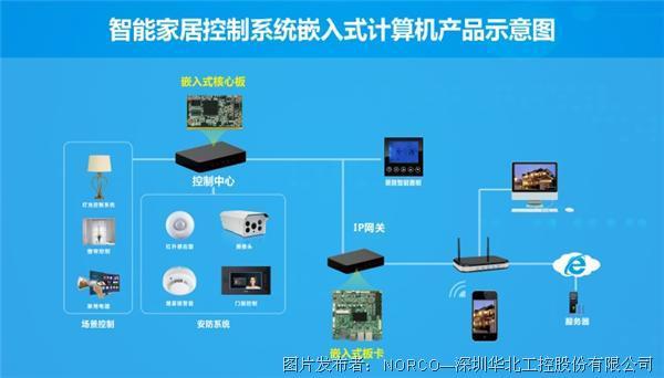 华北工控| 智能家居场景中的物联网构建  是打造一体化空间的第一步