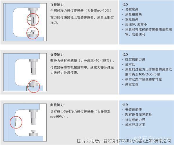 三种不同力的测量方式