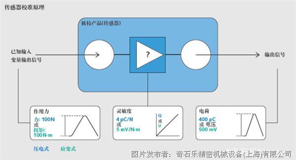 压电传感器校准方法