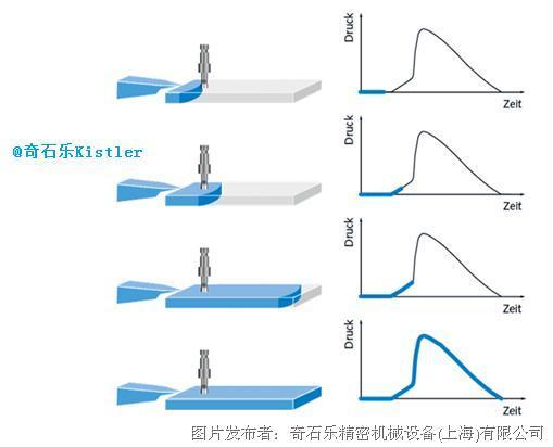 注塑过程与模腔压力曲线特征