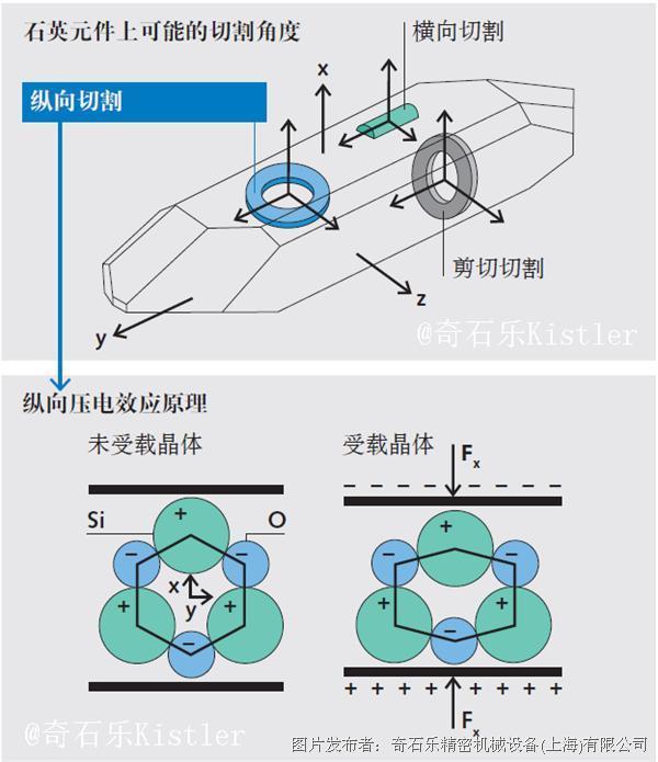 """奇石乐新闻源""""压电测量技术简述"""""""